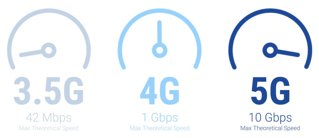 3G 4G 5G Speed